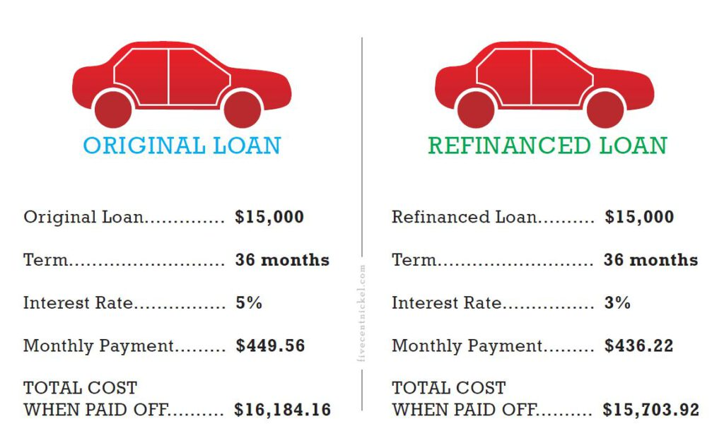Refinance Car Loan With Bad Credit >> How To Get Out From Under A Bad Auto Loan If You Already